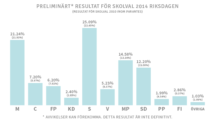 Resultat_riksdagen